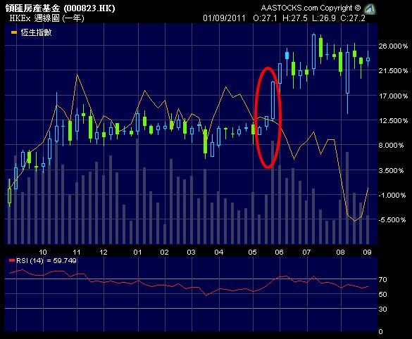 00823.HK 領匯房產基金 LINK REIT - Technical Analysis 圖表分析 2011-09-01