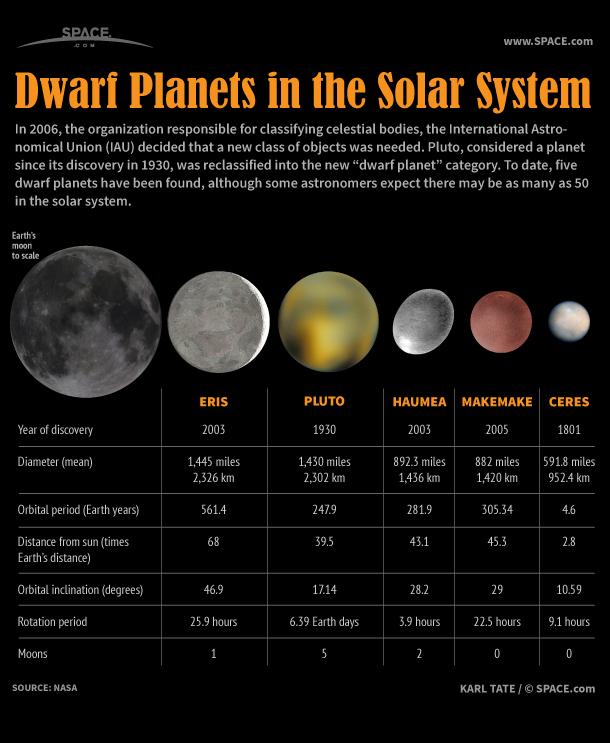 dwarf-planets-121120b-02[1]